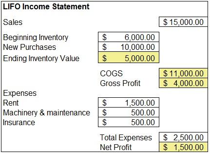 Small Business Inventory Management Lifo Vs Fifo Vs
