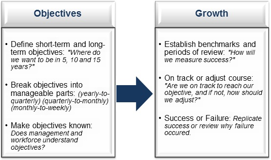Objectives-lead-to-growth-in-strategic-planning