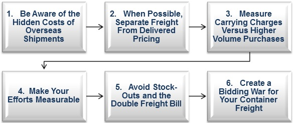 Reducing-freight-costs-in-six-analytical-steps