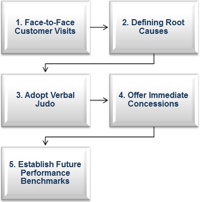 Defeating B2B Customer Attrition with Five Steps