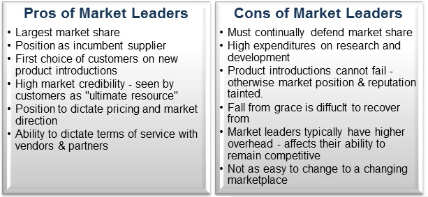 Pros-Cons-Market-Leaders