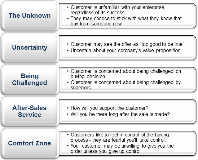 Five-customer-fears-concerns-that-keep-you-from-winning-business