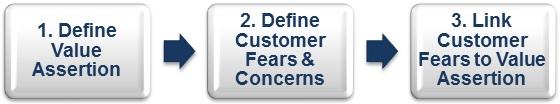 B2B-sales-cold-calling-three-steps-to-success