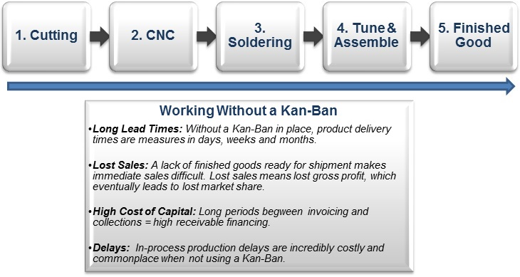 Working-Without-A-Kan-Ban