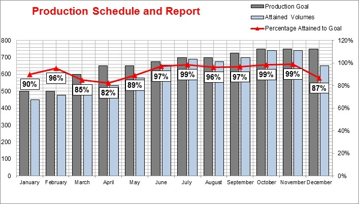 monthly quarterly and yearly production schedule report for small