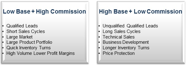Sales Compensation Plans: Low Base High Commission Or High Base