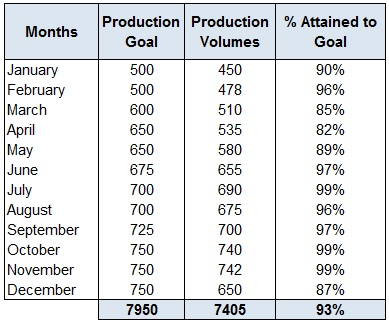 Percentage-production-attained-to-goal