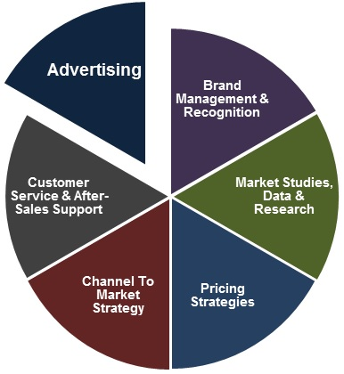 Image result for Differences Between Marketing and Advertising