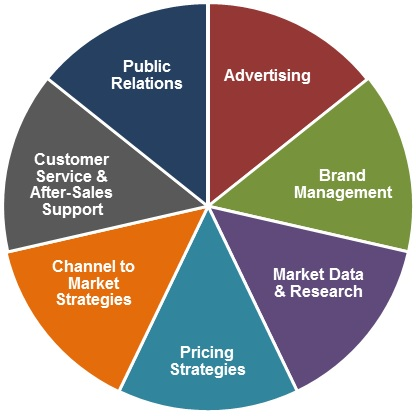 Seven Ways Marketing Can Generate Sales The Marketing Pie Chart