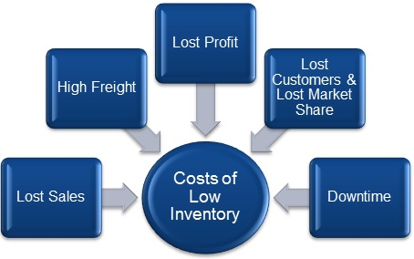 Five-direct-costs-of-low-inventory-when-being-too-lean-becomes-a-problem