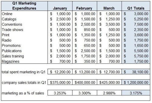 Sample Marketing Budget