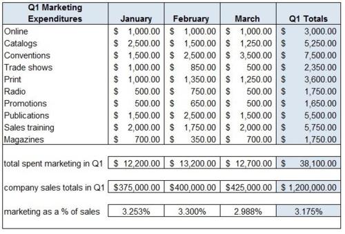 Sample Marketing Budget