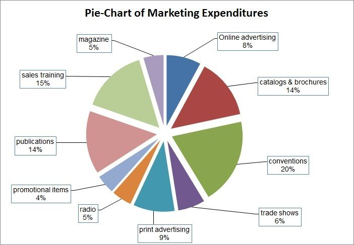 Sample Marketing Budget Excel Sheet: Graph & Pie-Chart Of