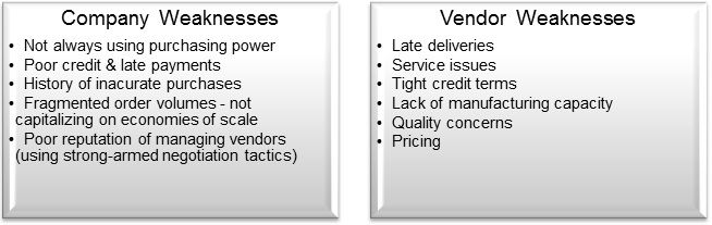 SWOT supply chain company weaknesses vendor weaknesses
