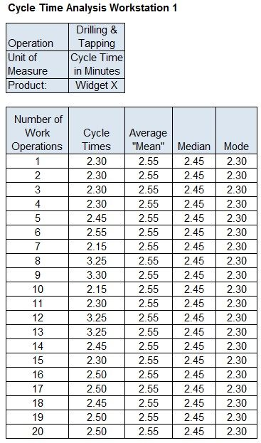Summary table cycle time analysis workstation one