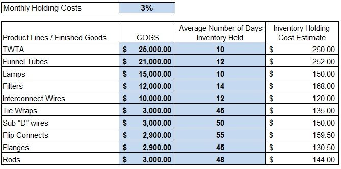 Inventory Carrying Costs for Finished Goods