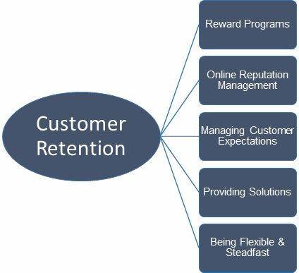 Five Simple B2B Customer Retention Principles