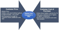 Customer price versus customer cost of purchase