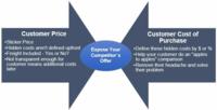 Customer price versus customer cost of purchase
