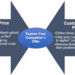 B2B Sales: Customer Price vs Cost to Purchase – Exposing Your Competition's Hidden Costs Within their Offers