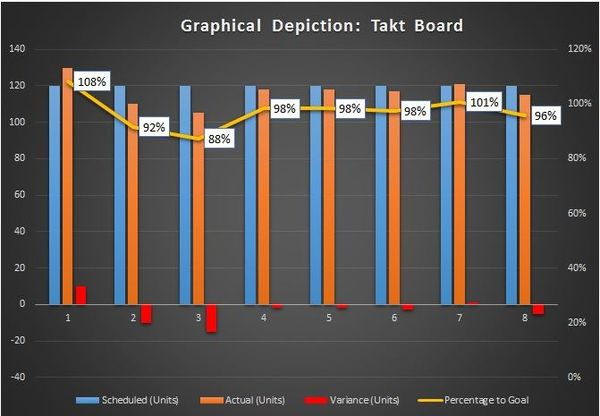 sample excel takt board for production tracking and