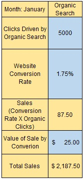 Click Cannibalization First Month Organic Search Only