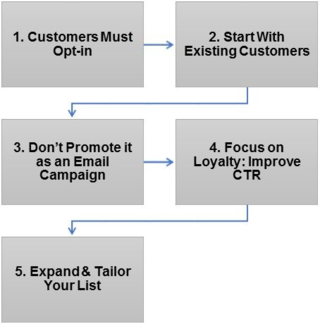 Five Step Process to Email Marketing Success