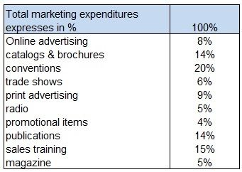 Break down of marketing expenditures-compressed