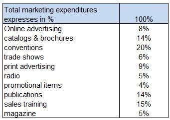 Break down of marketing expenditures-compressed