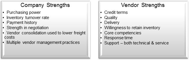 SWOT supply chain company strengths vendor strengths