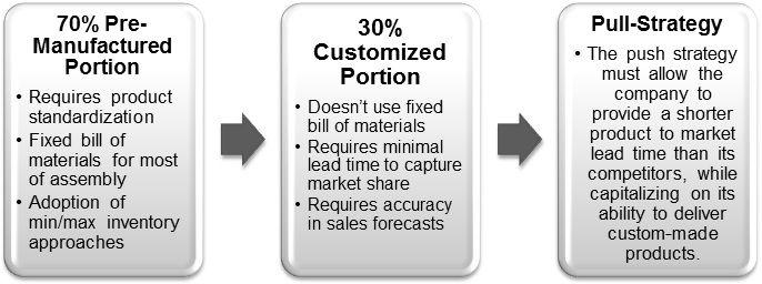 Dell Push Pull Pre Manufacture 70 percent 30 percent customized