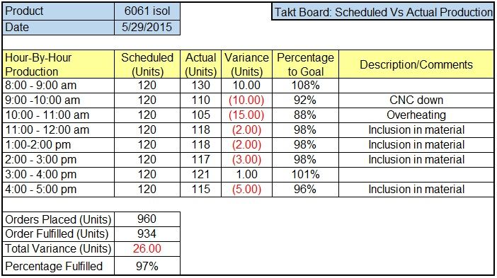 Sample Excel Takt Board for Tracking Actual versus Planned Production