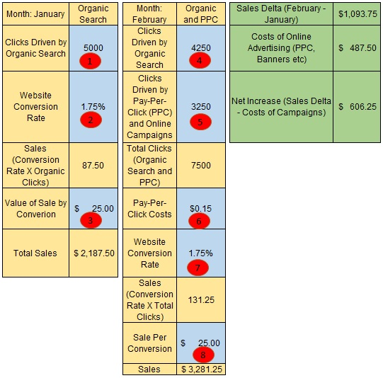 Click Cannibalization Comparing Organic Clicks Vs Paid Clicks Step Process