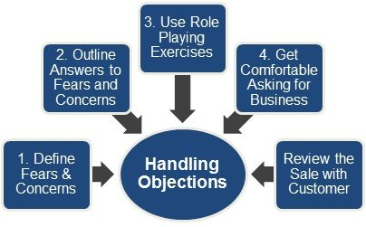 Handling B2B customer objections
