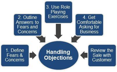 Handling B2B customer objections