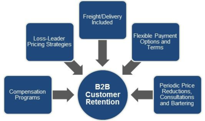 Five Must Have B2B Strategies for Keeping Customers Loyal
