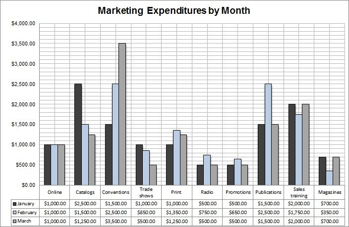 Sample Marketing Budget Excel Sheet Graph Pie Chart Of