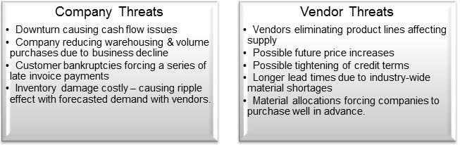 SWOT supply chain company threats vendor threats