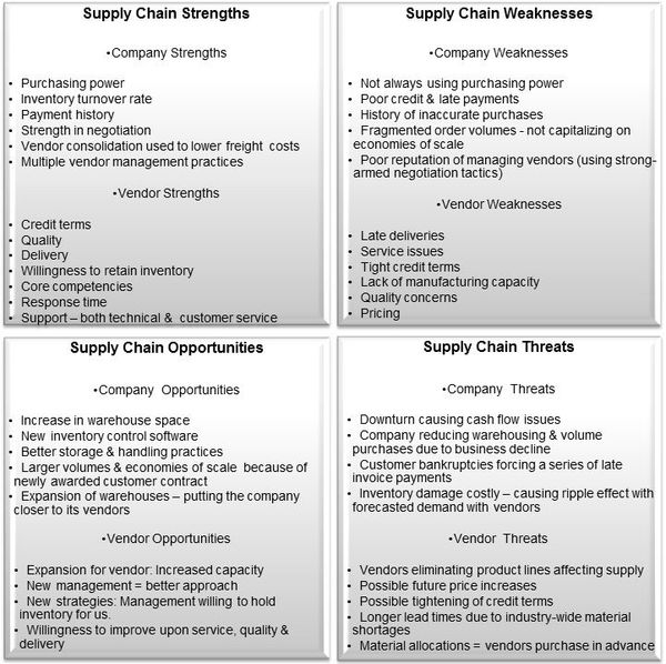 Assessing The Company S Supply Chain With A Swot Analysis