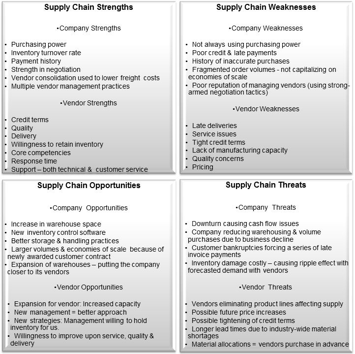 swot supply chain strengths weaknesses opportunities threats