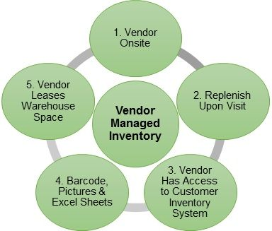 What Do You Know About Vendor-Managed Inventory?