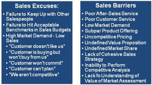 Sales barriers vs sales excuses