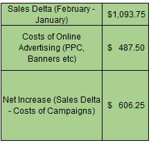 Click Cannibalization Summary Organic Search vs Paid Search