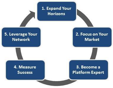 Choosing the right social media strategy