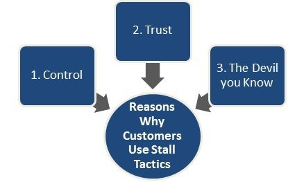 Three Reasons Why B2B Customers Use Stall Tactics