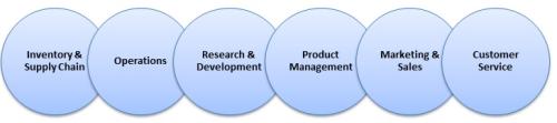 B2B Sales Value Analysis