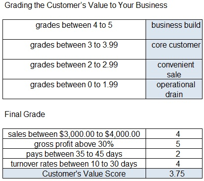 B2B Customer Scorecard Business Value Final Score