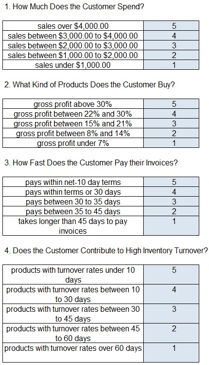 B2B Customer Scorecard Business Value