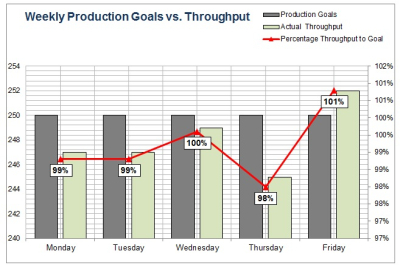 Production Tracking Excel Sheet for Manufacturers